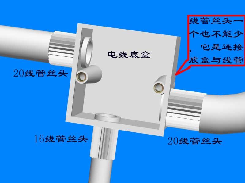 家庭电路改造步骤:<br> 第一步:对家里面的所有的强弱电的插座、开关做一个逻辑的思考,先在平面图上画出来, 这样方便思考,有时候图解比实际更有助与解决问题,再经过与水电工的论证有无冲突的地方,(是平面图。)还有一个问题,就是把强弱电的配电箱打开,看一下他的进出源头,现在弱电配电箱有无升级的空间,现在的e-----home的箱子内有无电源线,以后的弱电配电箱就是所有线路的分配器,与按装交换机的家,还是数控线路的终端。<br> 再说强电,强电现在分配的都很到位,这里注意一下,在改造线