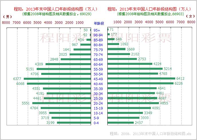 人口结构_湖北省人口结构