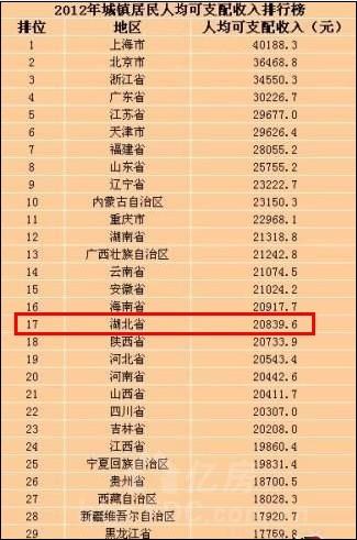 贫困生人均年收入_湖北省人均年收入