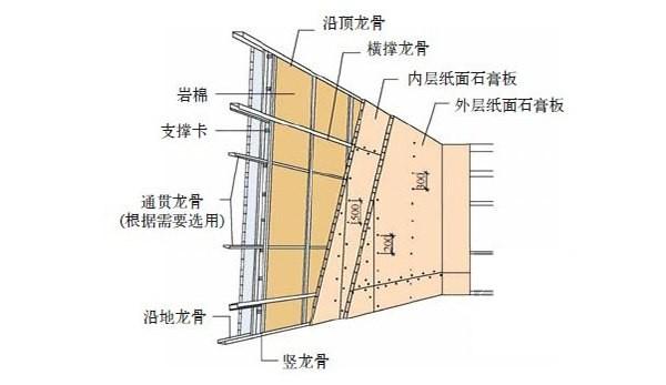 装修施工篇:广式工艺解读之龙骨隔墙工艺-装修选材